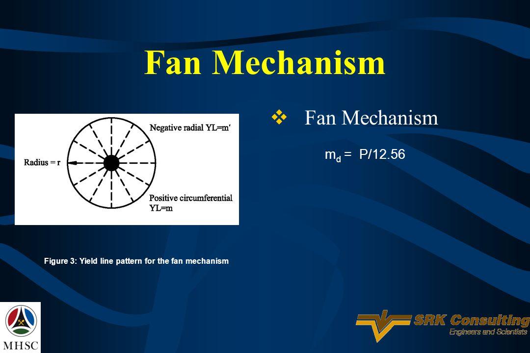 Fan Mechanism Figure 3: Yield line pattern for the fan mechanism m d = P/12.56