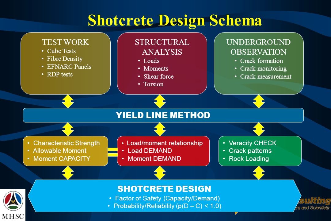 Shotcrete Design Schema TEST WORK Cube Tests Fibre Density EFNARC Panels RDP tests STRUCTURAL ANALYSIS Loads Moments Shear force Torsion UNDERGROUND OBSERVATION Crack formation Crack monitoring Crack measurement YIELD LINE METHOD Characteristic Strength Allowable Moment Moment CAPACITY Load/moment relationship Load DEMAND Moment DEMAND Veracity CHECK Crack patterns Rock Loading SHOTCRETE DESIGN Factor of Safety (Capacity/Demand) Probability/Reliability (p(D – C) < 1.0)