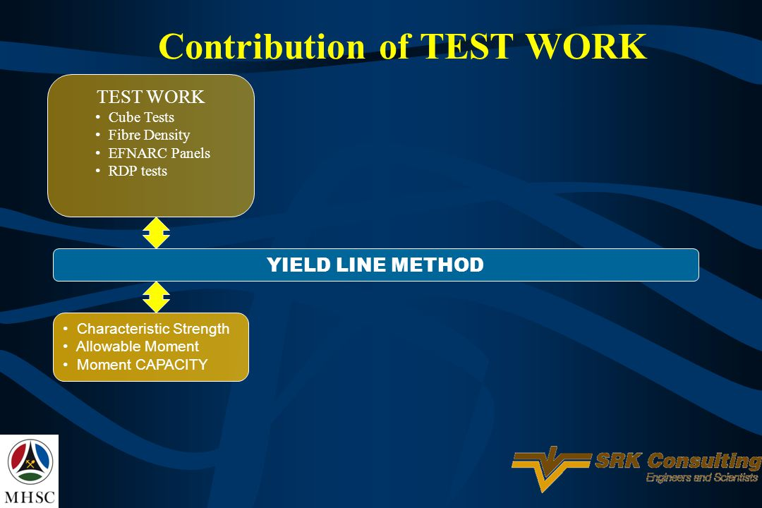 Contribution of TEST WORK TEST WORK Cube Tests Fibre Density EFNARC Panels RDP tests YIELD LINE METHOD Characteristic Strength Allowable Moment Moment