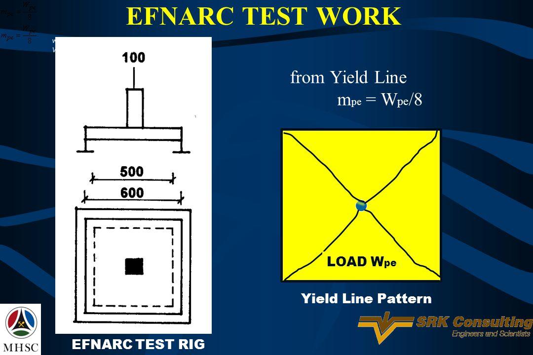Yield Line Pattern EFNARC TEST RIG LOAD W pe where: W pe is the peak load (kN) from Yield Line m pe = W pe /8 EFNARC TEST WORK