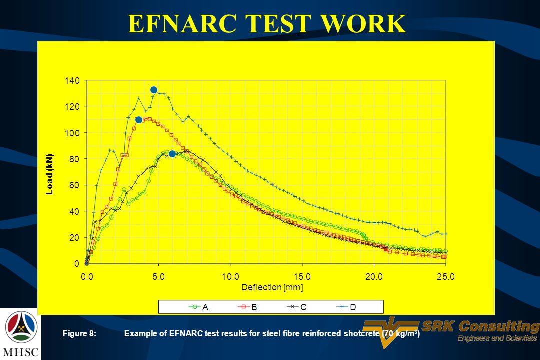 Figure 8:Example of EFNARC test results for steel fibre reinforced shotcrete (70 kg/m 3 )