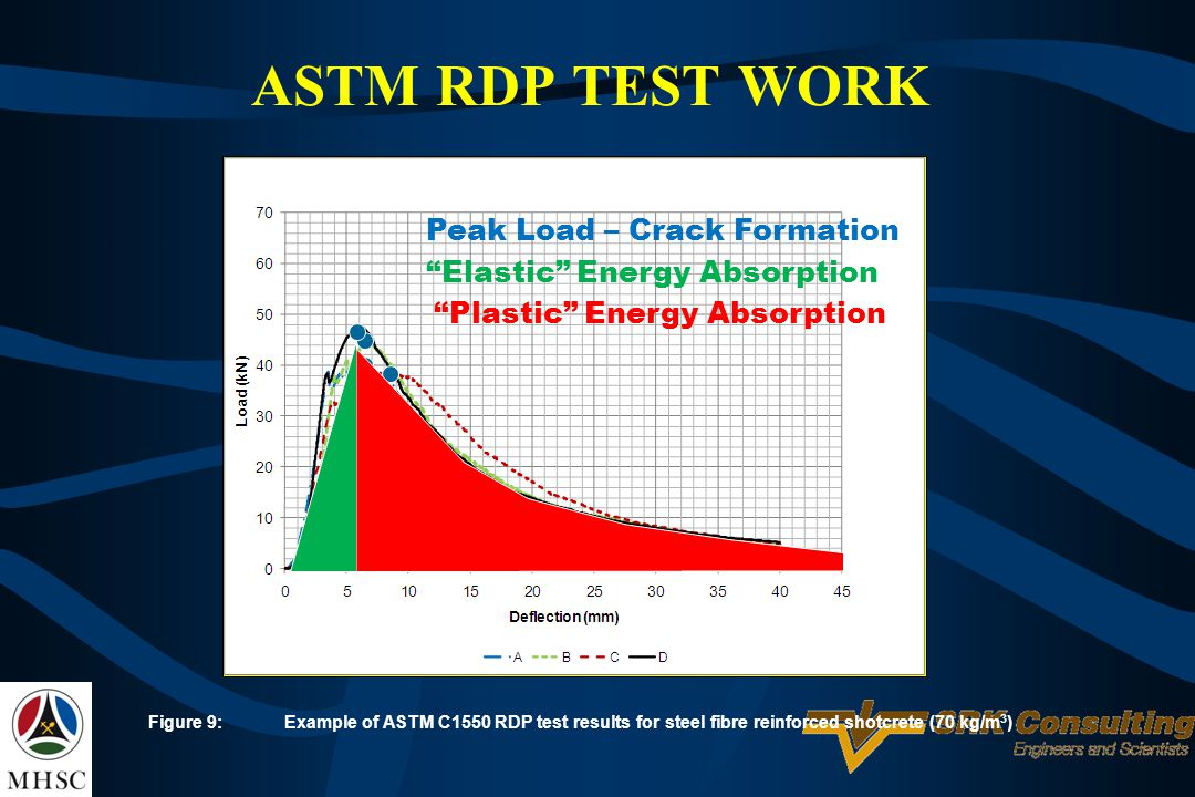 Figure 9:Example of ASTM C1550 RDP test results for steel fibre reinforced shotcrete (70 kg/m 3 ) ASTM RDP TEST WORK Elastic Energy Absorption Plastic