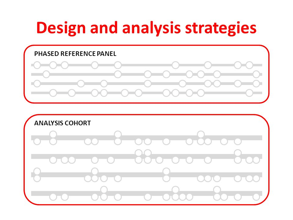 Design and analysis strategies ANALYSIS COHORT PHASED REFERENCE PANEL