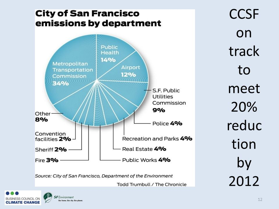 12 CCSF on track to meet 20% reduc tion by 2012