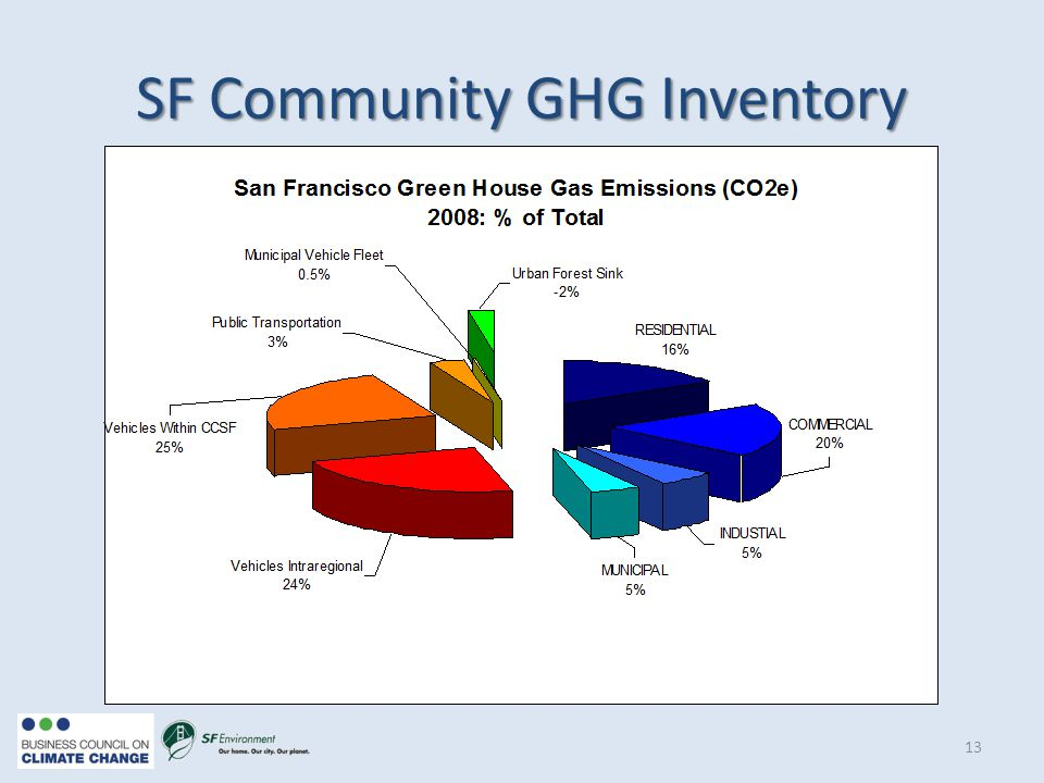 SF Community GHG Inventory 13