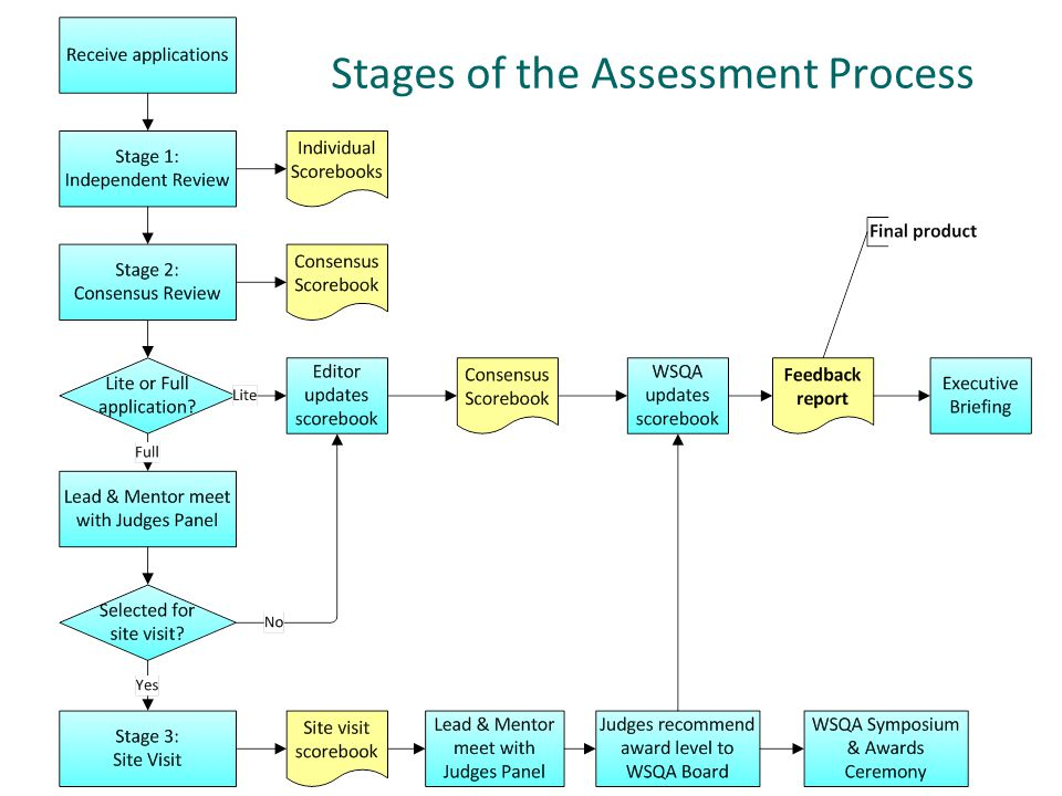 Stages of the Assessment Process
