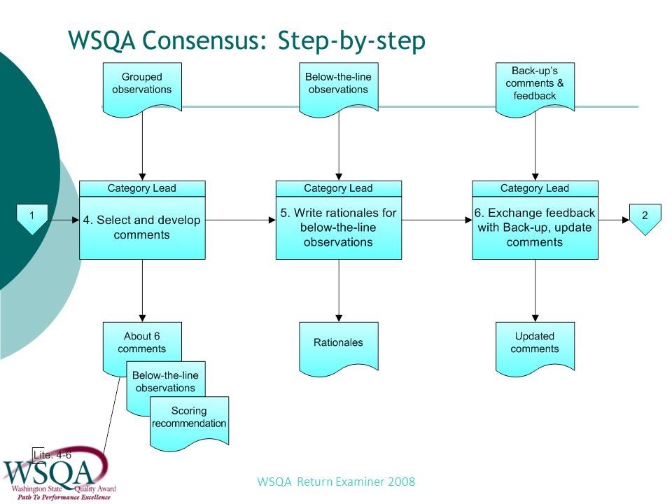 WSQA Return Examiner 2008 WSQA Consensus: Step-by-step