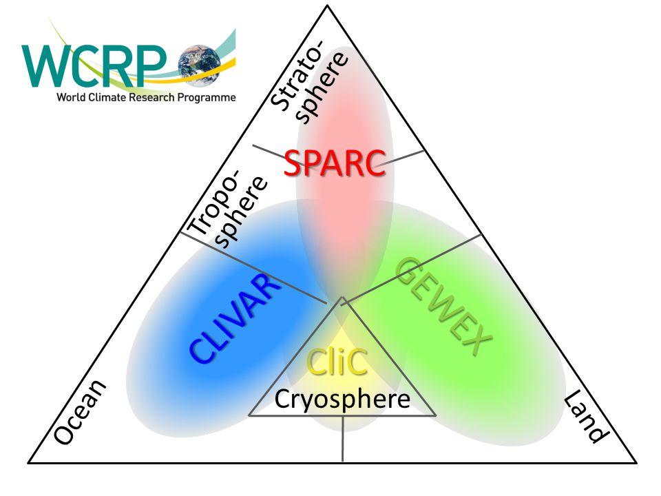 CliC CLIVAR GEWEX Cryosphere Land SPARC Ocean Tropo- Strato- sphere sphere