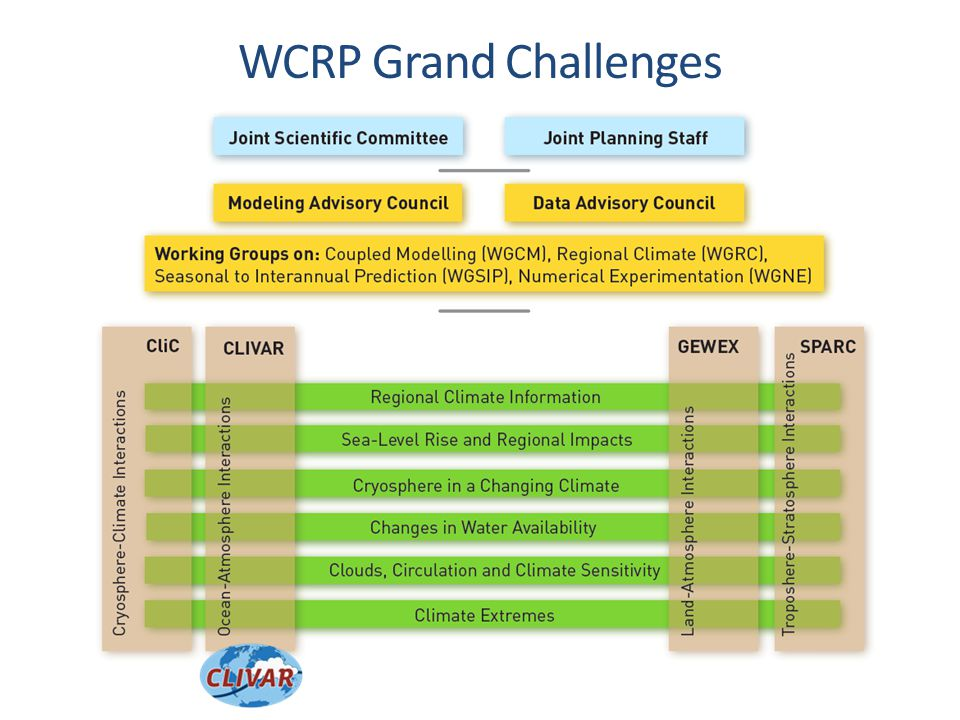 CLIVAR OCEANS & CLIMATE variability, predictability and change WCRPs core project to on the Ocean-Atmosphere System its understanding and prediction and its influence on climate variability and change, to the benefit of society and the environment.