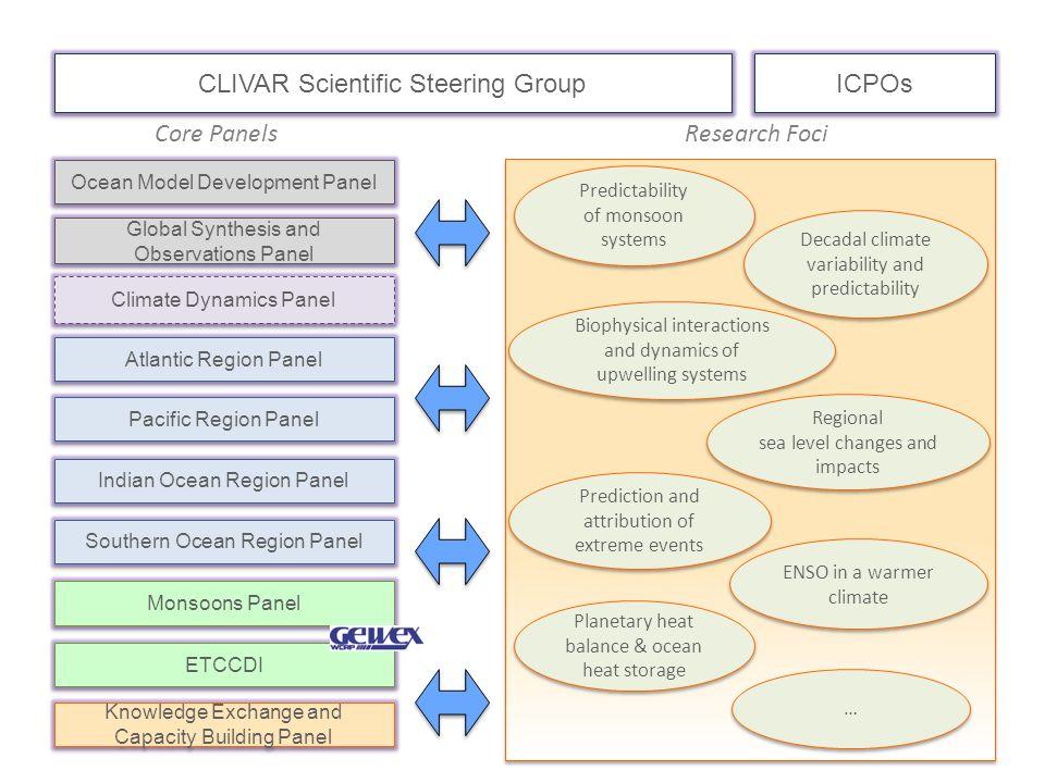 Ocean Model Development Panel Global Synthesis and Observations Panel Global Synthesis and Observations Panel Atlantic Region Panel Pacific Region Pan