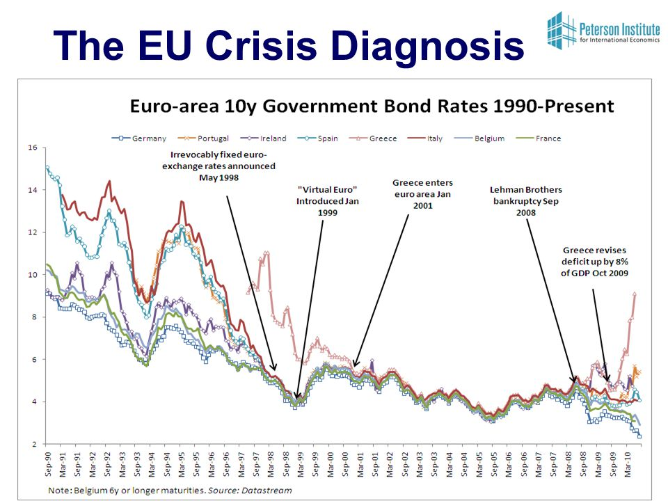 The EU Crisis Diagnosis