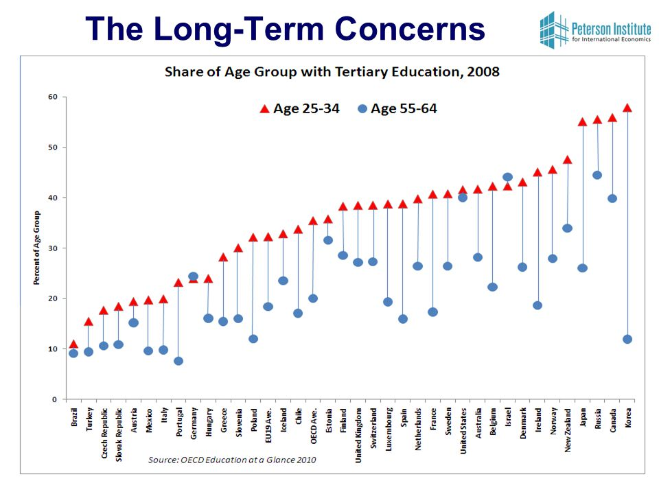 Concluding Remarks The EU will decline substantially as a share of world GDP, but far less so in GDP/capita terms EU members (and their economic models) face different degrees of challenges in the Post-Western World: Southern/Eastern Europe – rigid, low-skilled, low-tech and depopulating (and now without German interest rates!) – most at risk North-West Europe – more flexible, higher skilled, higher-tech and less dramatic demographic trends – will cope better Europe has had a good crisis so far in terms of dealing with several of its rigidities Principal longer-term political challenge for Europe from both crisis and the rise of Asia will be the end of economic convergence between the center and periphery