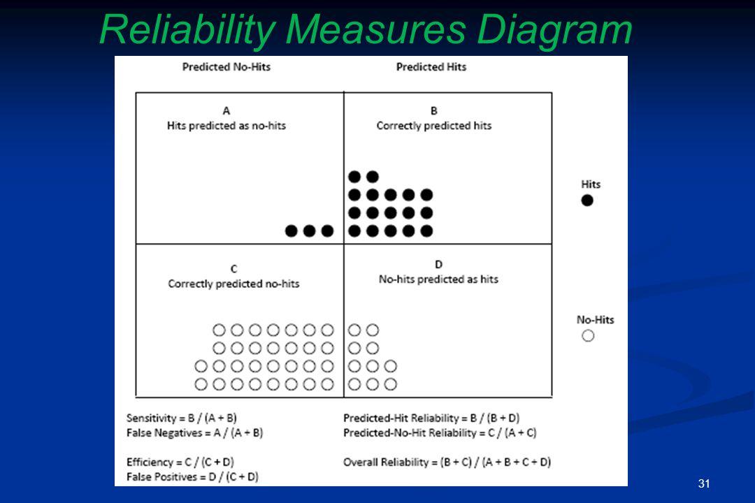 Reliability Measures Diagram 31