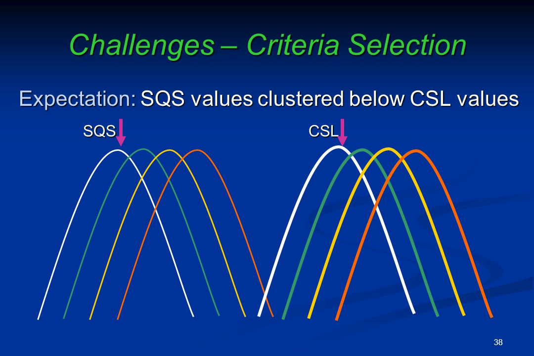 Challenges – Criteria Selection Expectation: SQS values clustered below CSL values SQS CSL SQS CSL 38