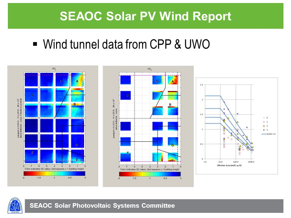 SEAOC Solar Photovoltaic Systems Committee SEAOC Solar PV Wind Report Wind tunnel data from CPP & UWO