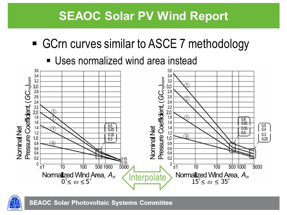SEAOC Solar Photovoltaic Systems Committee SEAOC Solar PV Wind Report GCrn curves similar to ASCE 7 methodology Uses normalized wind area instead Interpolate