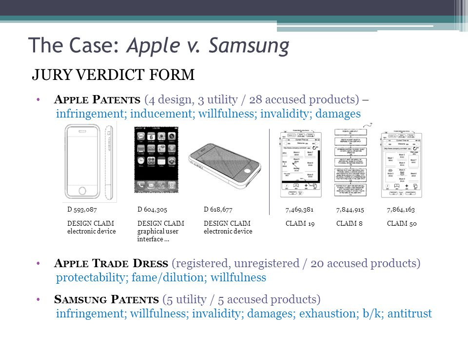 D 593,087 DESIGN CLAIM electronic device D 604,305 DESIGN CLAIM graphical user interface … D 618,677 DESIGN CLAIM electronic device 7,469,381 CLAIM 19 7,844,915 CLAIM 8 7,864,163 CLAIM 50 JURY VERDICT FORM A PPLE T RADE D RESS (registered, unregistered / 20 accused products) protectability; fame/dilution; willfulness S AMSUNG P ATENTS (5 utility / 5 accused products) infringement; willfulness; invalidity; damages; exhaustion; b/k; antitrust A PPLE P ATENTS (4 design, 3 utility / 28 accused products) – infringement; inducement; willfulness; invalidity; damages