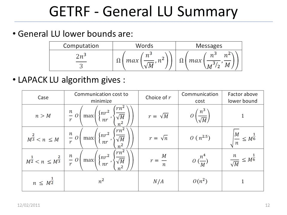 GETRF - General LU Summary General LU lower bounds are: LAPACK LU algorithm gives : 12/02/201112