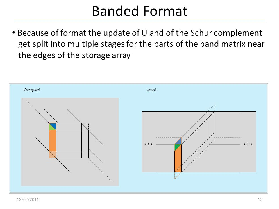 Banded Format 12/02/201115 Conceptual Actual Because of format the update of U and of the Schur complement get split into multiple stages for the part