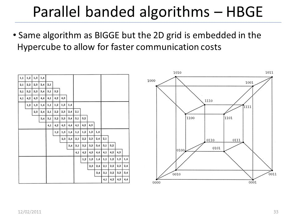 Parallel banded algorithms – HBGE 12/02/201133 Same algorithm as BIGGE but the 2D grid is embedded in the Hypercube to allow for faster communication