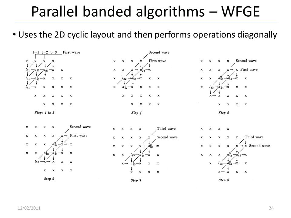 Parallel banded algorithms – WFGE 12/02/201134 Uses the 2D cyclic layout and then performs operations diagonally
