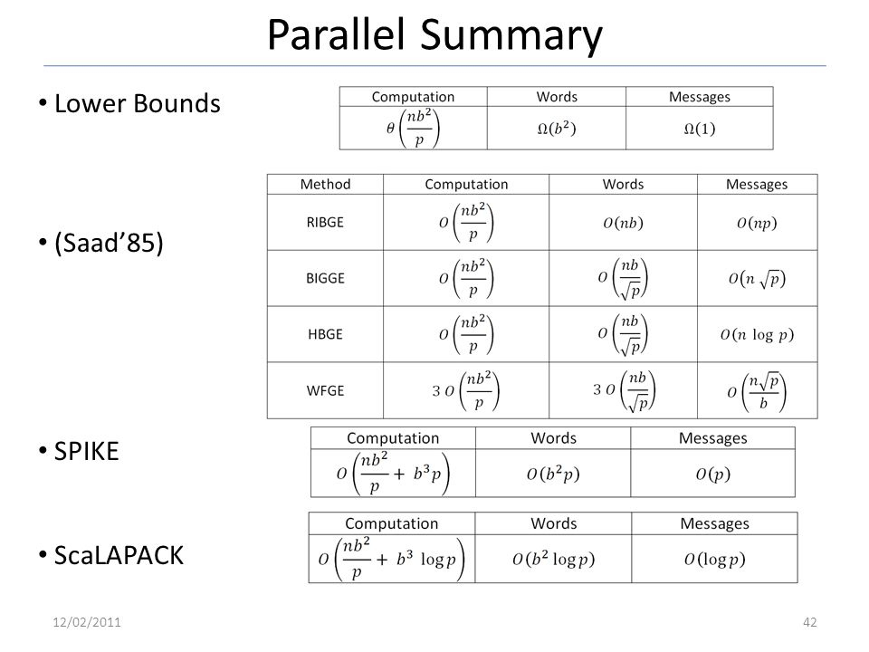 Parallel Summary Lower Bounds (Saad85) SPIKE ScaLAPACK 12/02/201142