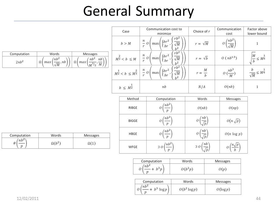 General Summary 12/02/201144