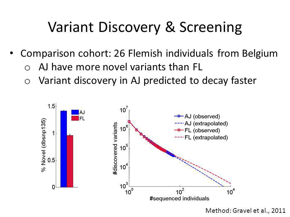 Variant Discovery & Screening Comparison cohort: 26 Flemish individuals from Belgium o Most novel AJ variants do not appear in a FL panel