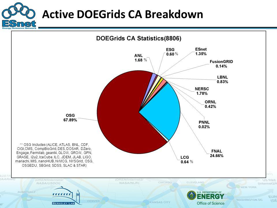 Active DOEGrids CA Breakdown % % % ** OSG Includes (ALICE, ATLAS, BNL, CDF, CIGI,CMS, CompBioGrid, DES, DOSAR, DZero, Engage, Fermilab, geant4, GLOW, GROW, GPN, GRASE, i2u2, IceCube, ILC, JDEM, JLAB, LIGO, mariachi, MIS, nanoHUB, NWICG, NYSGrid, OSG, OSGEDU, SBGrid, SDSS, SLAC & STAR)