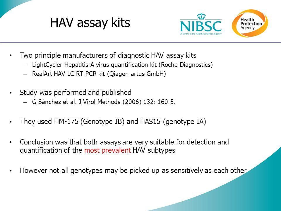 HAV assay kits Two principle manufacturers of diagnostic HAV assay kits – LightCycler Hepatitis A virus quantification kit (Roche Diagnostics) – RealArt HAV LC RT PCR kit (Qiagen artus GmbH) Study was performed and published – G Sánchez et al.