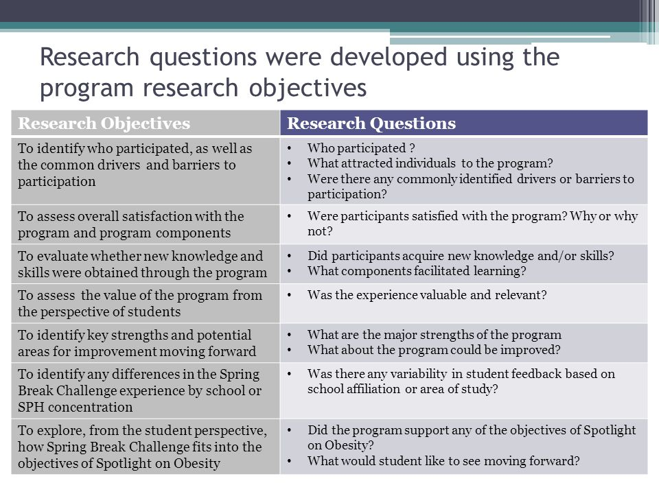 Research questions were developed using the program research objectives p 12 Research ObjectivesResearch Questions To identify who participated, as we