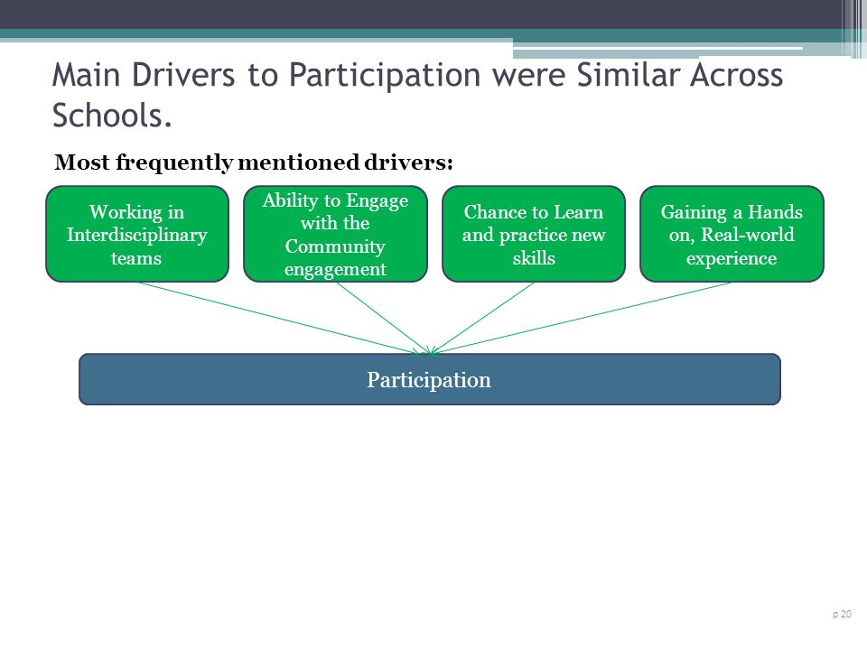 Main Drivers to Participation were Similar Across Schools. p 20 Participation Gaining a Hands on, Real-world experience Chance to Learn and practice n