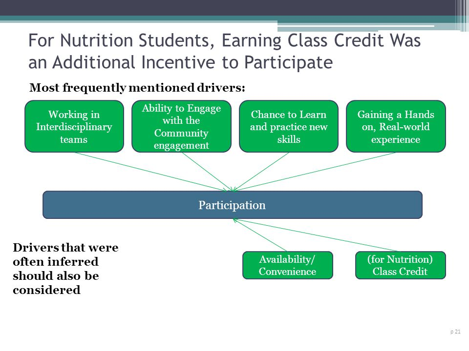 For Nutrition Students, Earning Class Credit Was an Additional Incentive to Participate p 21 Participation Gaining a Hands on, Real-world experience Chance to Learn and practice new skills Ability to Engage with the Community engagement Availability/ Convenience Working in Interdisciplinary teams Most frequently mentioned drivers: Drivers that were often inferred should also be considered (for Nutrition) Class Credit