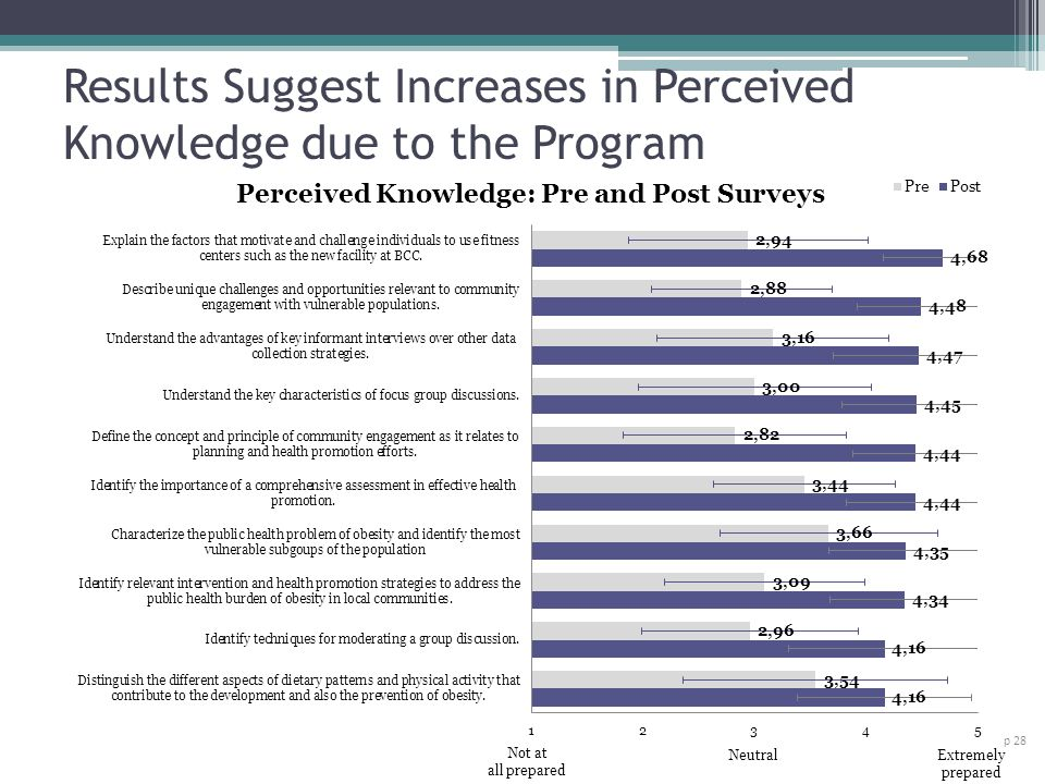 Results Suggest Increases in Perceived Knowledge due to the Program p 28 Not at all prepared NeutralExtremely prepared