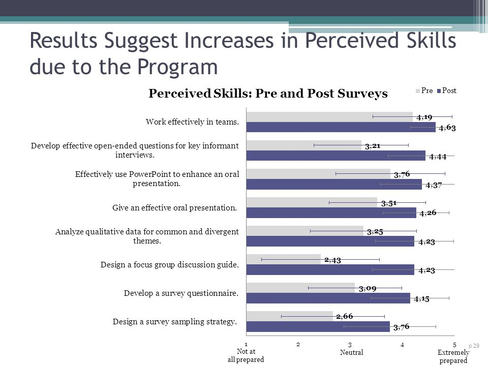 Results Suggest Increases in Perceived Skills due to the Program p 29 Not at all prepared NeutralExtremely prepared