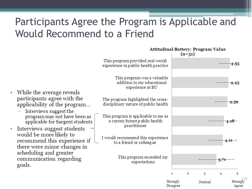 Participants Agree the Program is Applicable and Would Recommend to a Friend p 32 While the average reveals participants agree with the applicability