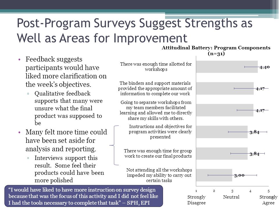 Post-Program Surveys Suggest Strengths as Well as Areas for Improvement p 39 Strongly Disagree NeutralStrongly Agree Feedback suggests participants wo
