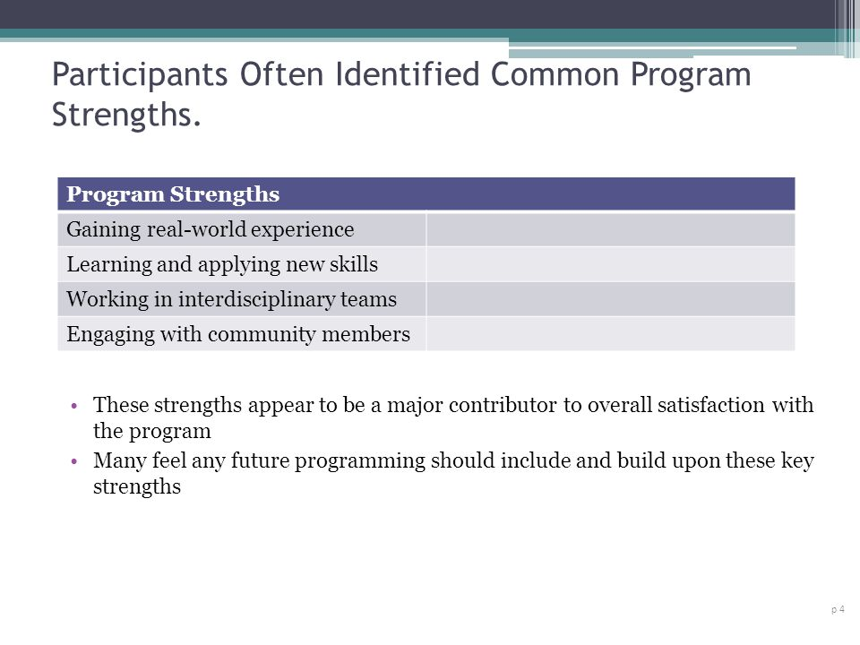 Participants Often Identified Common Program Strengths. p 4 Program Strengths Gaining real-world experience Learning and applying new skills Working i