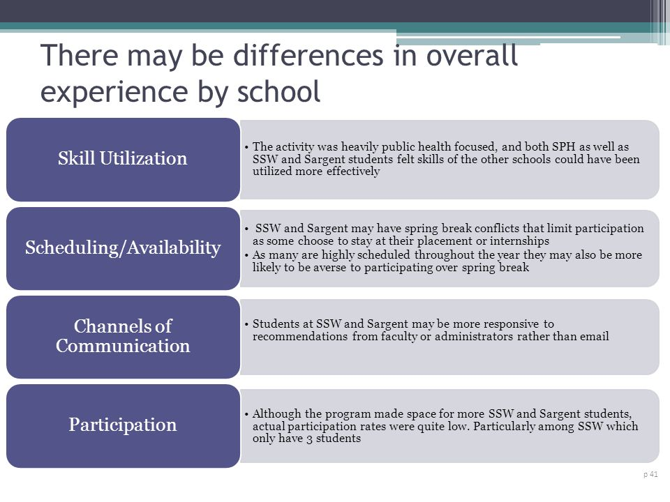 There may be differences in overall experience by school p 41 The activity was heavily public health focused, and both SPH as well as SSW and Sargent