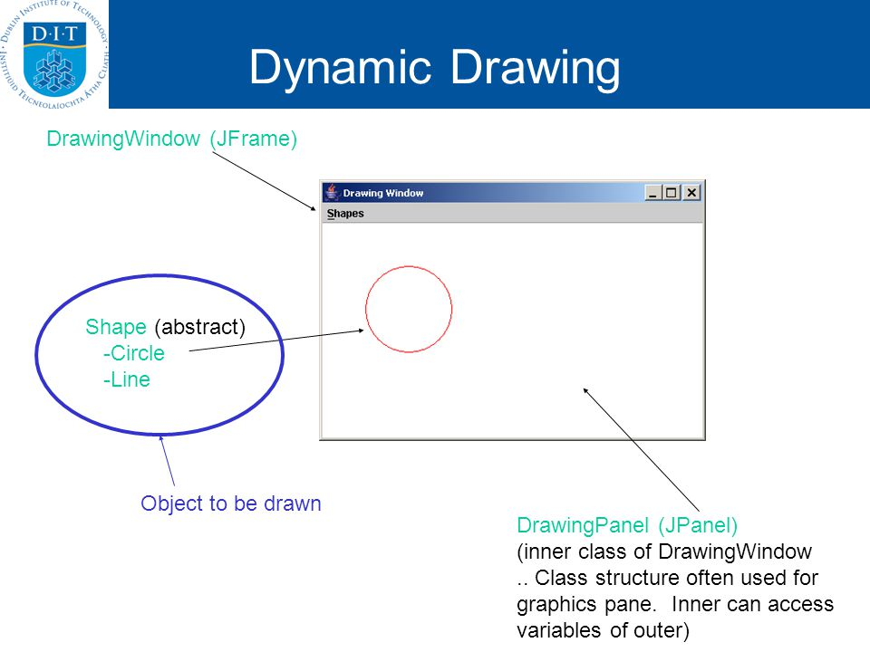 DrawingWindow (JFrame) DrawingPanel (JPanel) (inner class of DrawingWindow.. Class structure often used for graphics pane. Inner can access variables