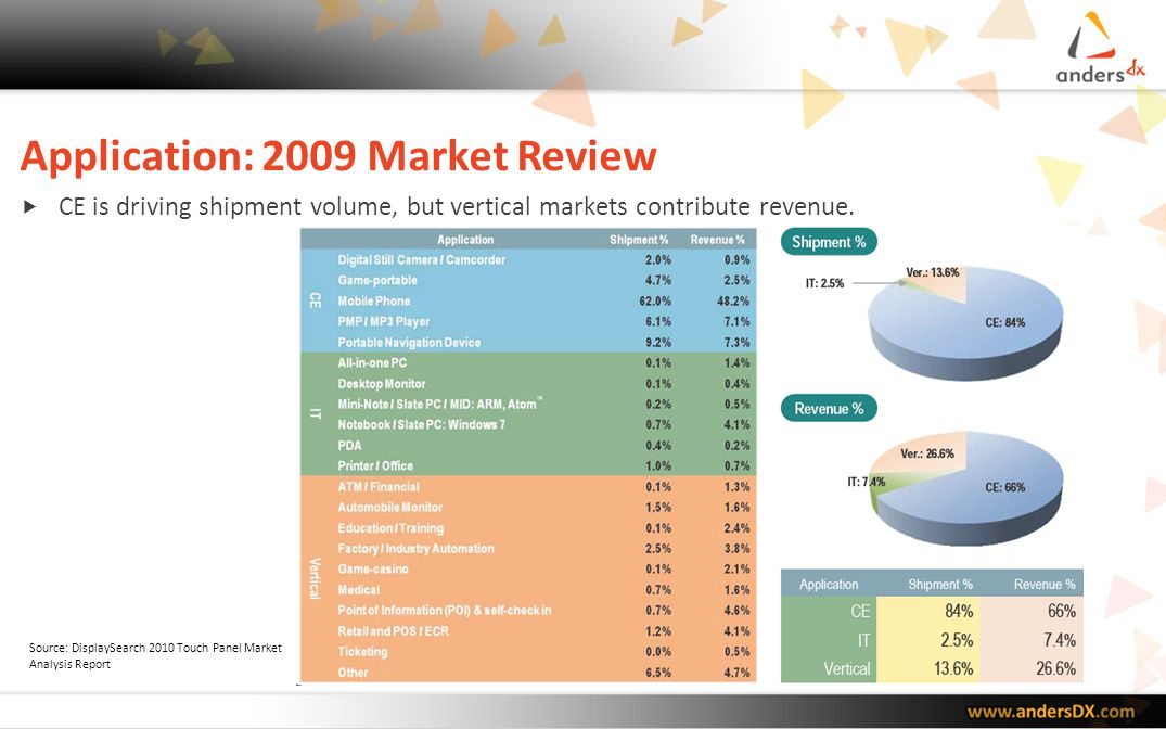 Market Forecast: Mobile Phone Mobile phones are the key volume driver for touch growth.