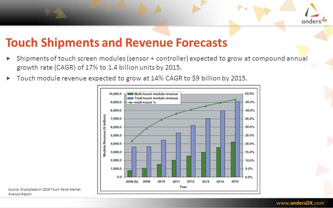 Touch Module Revenue Forecast New technologies for mid- to large-size applications expected.