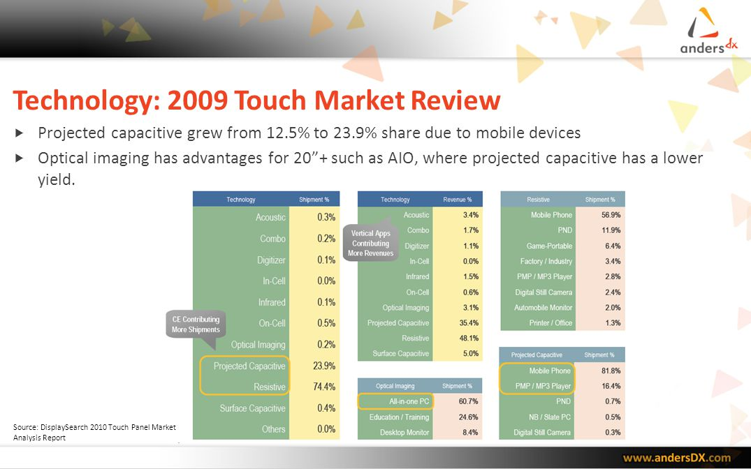 Technology: Touch Market Forecast Resistive technology is still strong but projected capacitive is gaining.