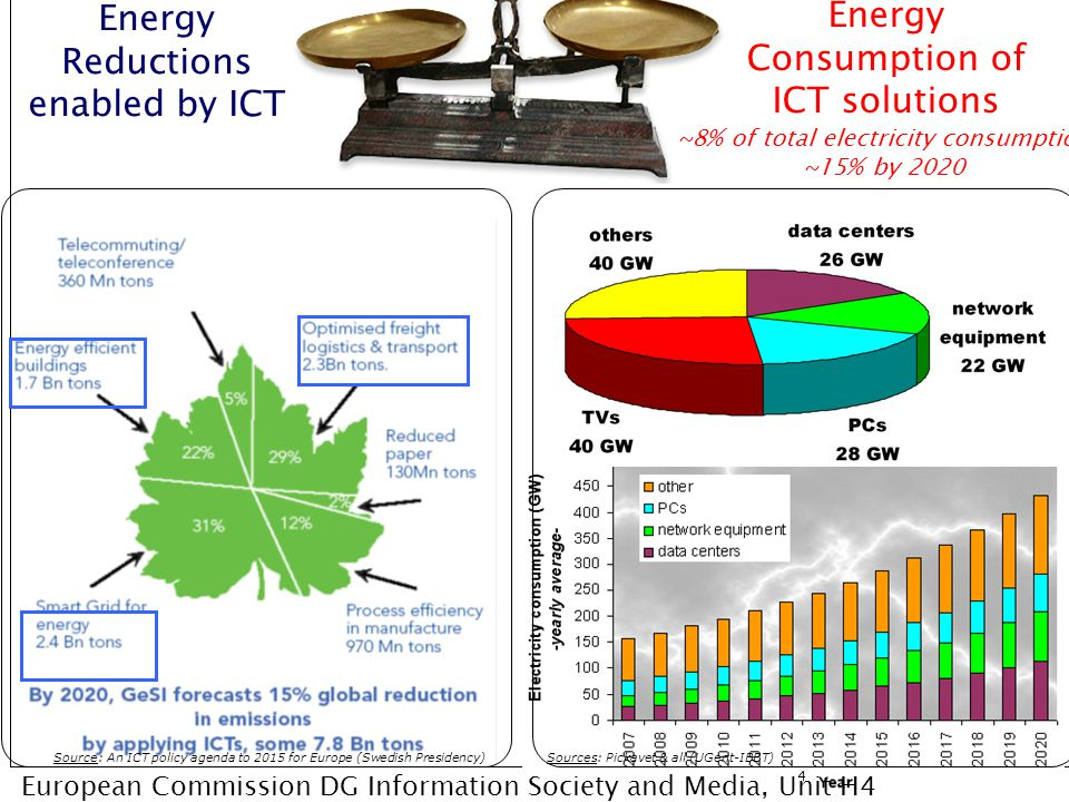 Energy Reductions enabled by ICT Energy Consumption of ICT solutions ~8% of total electricity consumption ~15% by 2020 Sources: Pickavet & all (UGent-
