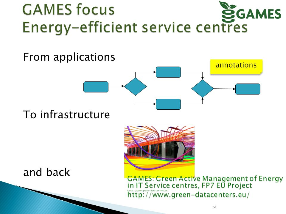 Application-Driven Storage Control for Energy Efficiency ICT-Glow 2011 usage metrics (Green Performance Indicators) GreenMetrics workshop 2011 Monitoring data management Design for energy efficiency