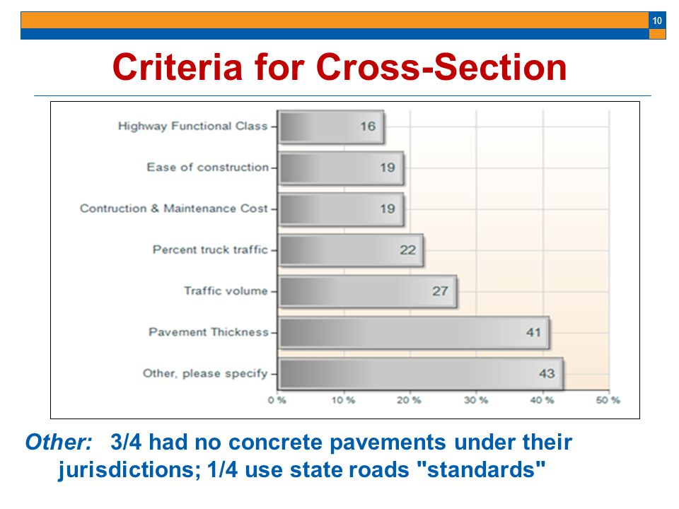 10 Criteria for Cross-Section Other: 3/4 had no concrete pavements under their jurisdictions; 1/4 use state roads