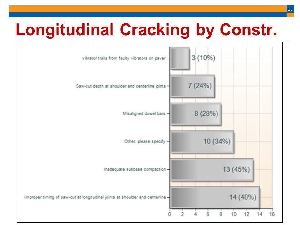 23 Longitudinal Cracking by Constr. Bars