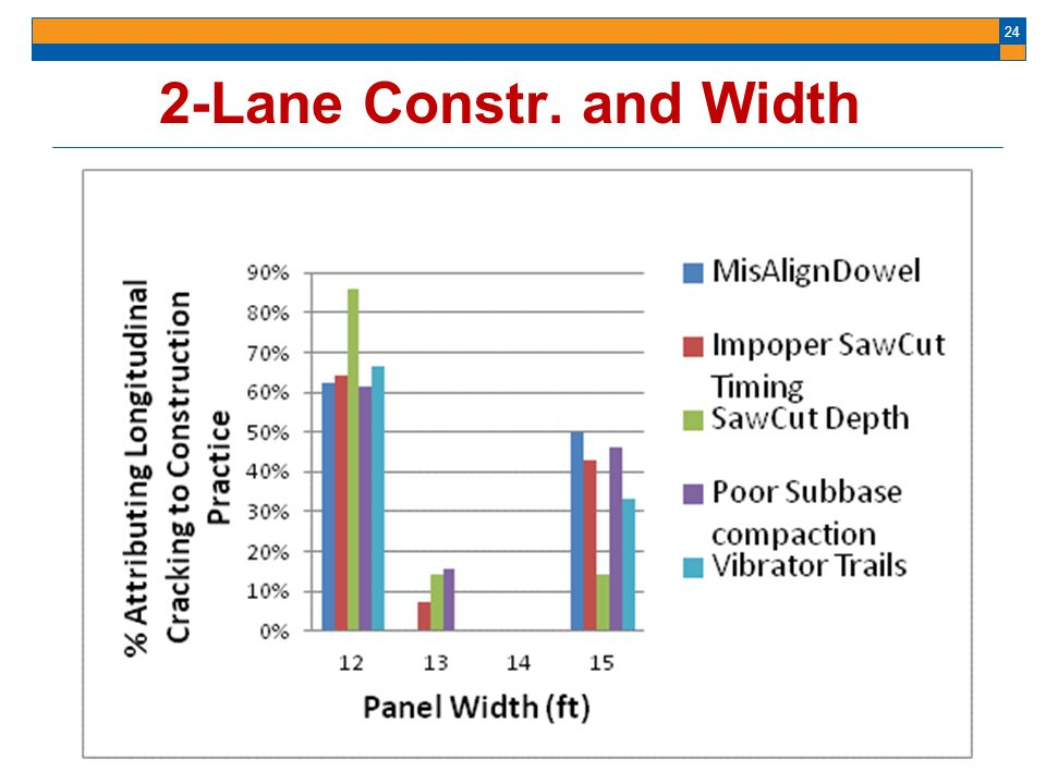 24 2-Lane Constr. and Width