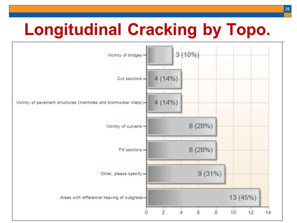 28 Longitudinal Cracking by Topo.