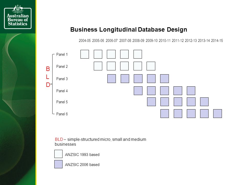 Panel 2 Panel 1 Panel 3 Panel 4 Panel 5 Panel 6 BLD – simple-structured micro, small and medium businesses ANZSIC 1993 based ANZSIC 2006 based Business Longitudinal Database Design